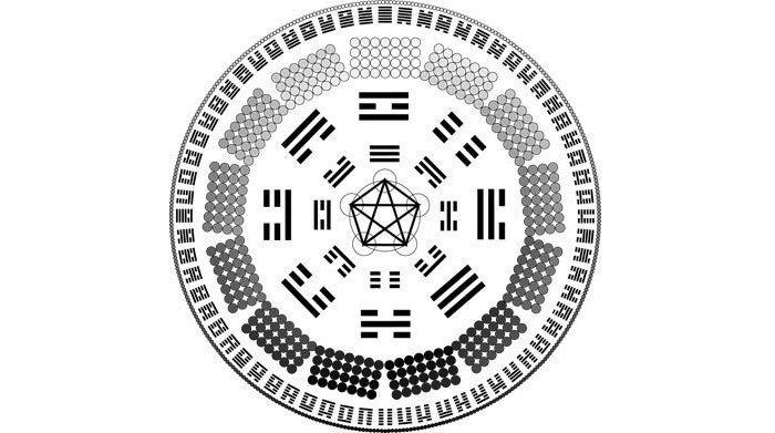 i ching trigram and hexagram